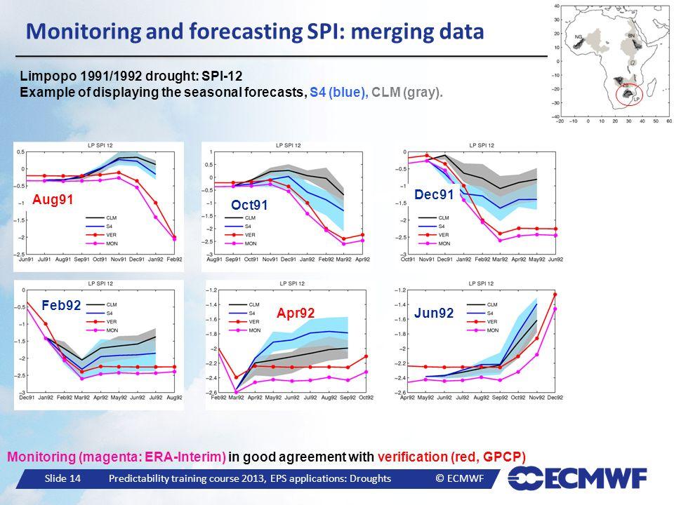 Monitoring and forecasting SPI: merging data