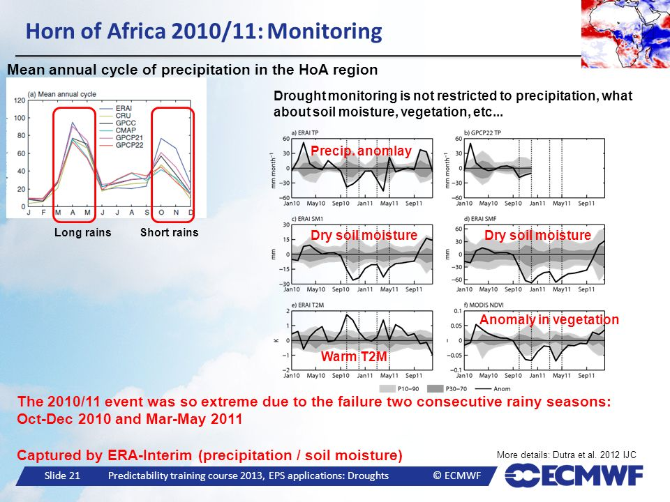 Horn of Africa 2010/11: Monitoring