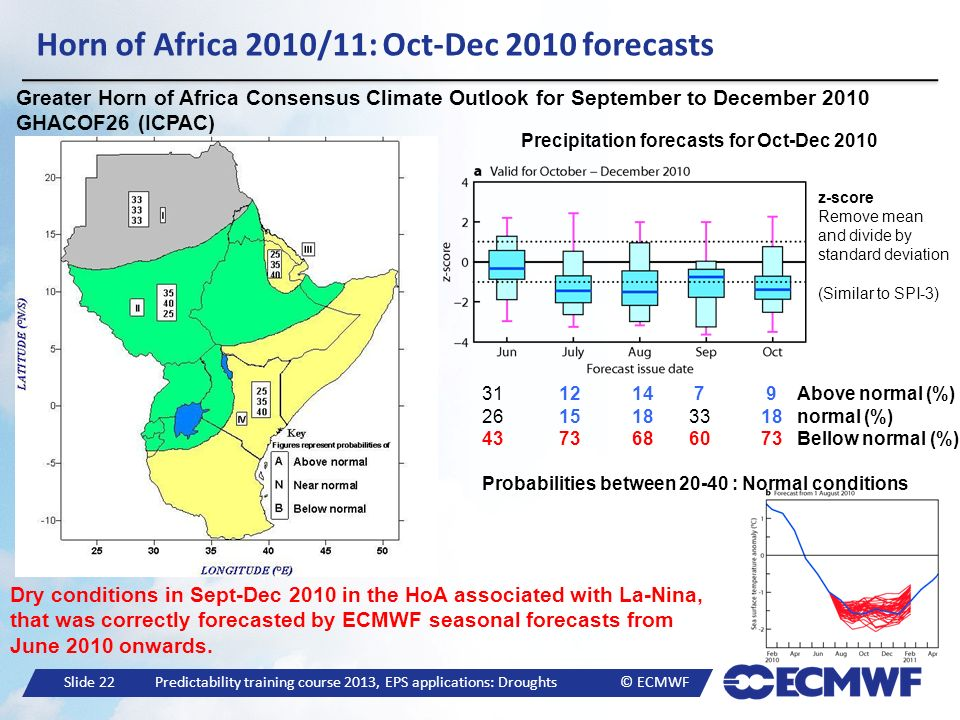 Horn of Africa 2010/11: Oct-Dec 2010 forecasts