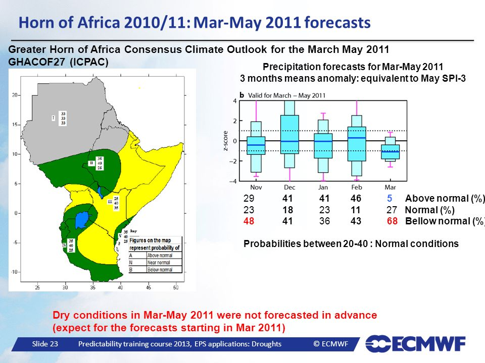 Horn of Africa 2010/11: Mar-May 2011 forecasts