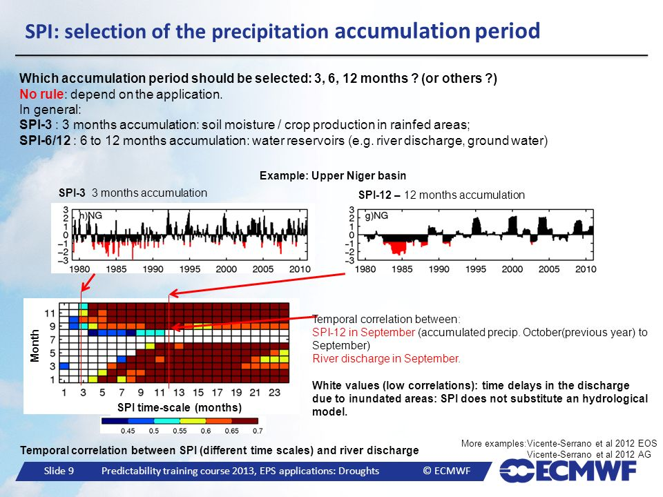 SPI: selection of the precipitation accumulation period