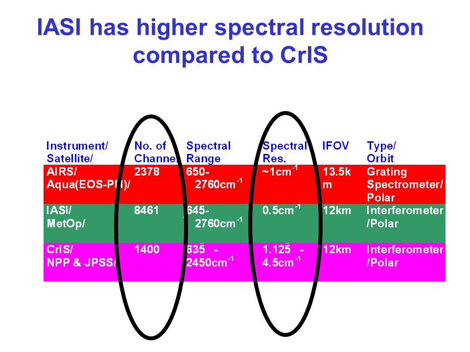 IASI has higher spectral resolution compared to CrIS