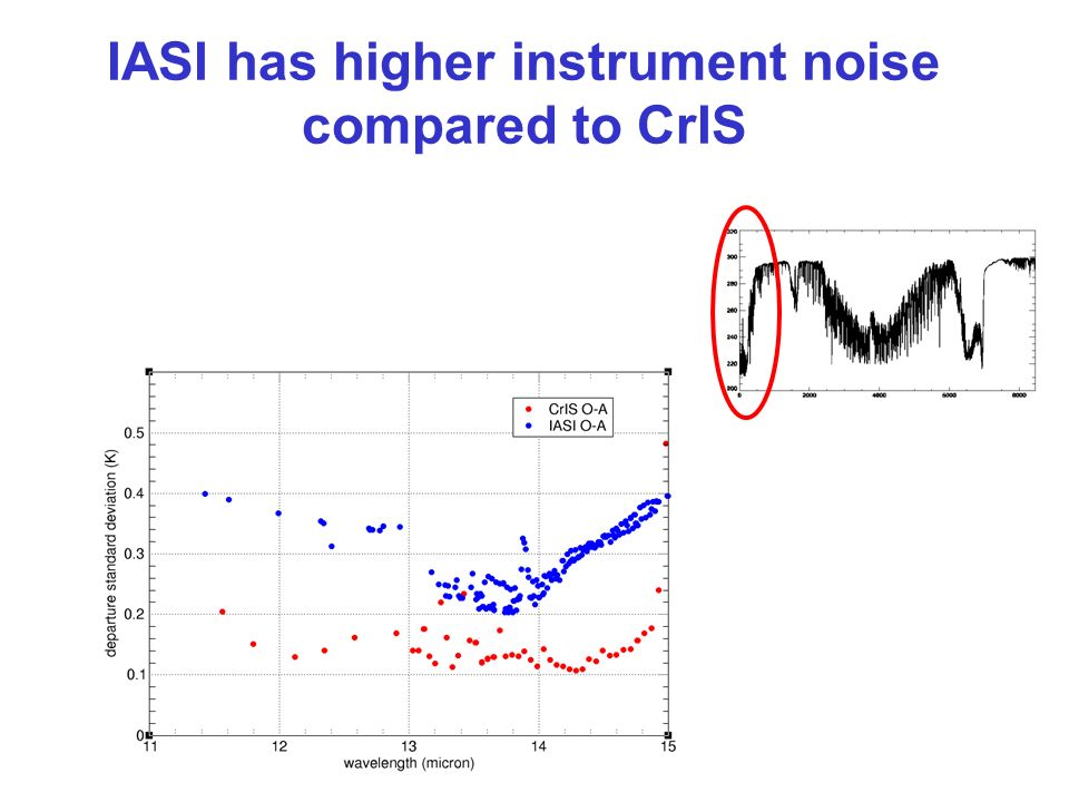IASI has higher instrument noise compared to CrIS