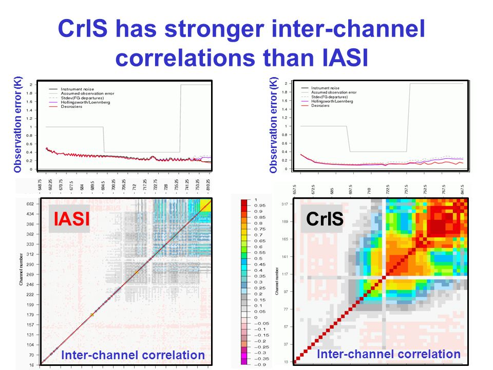 CrIS has stronger inter-channel correlations than IASI