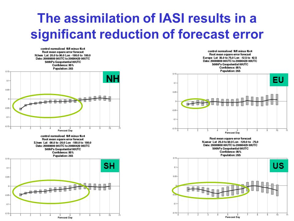 The assimilation of IASI results in a significant reduction of forecast error