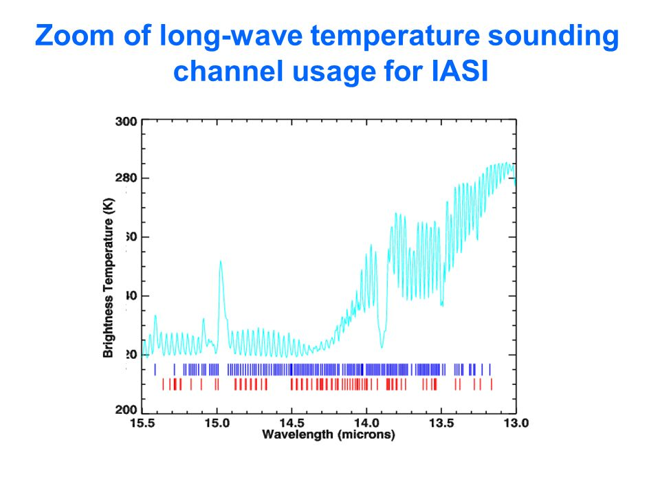 Zoom of long-wave temperature sounding