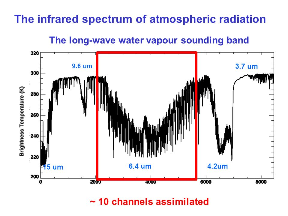 The infrared spectrum of atmospheric radiation