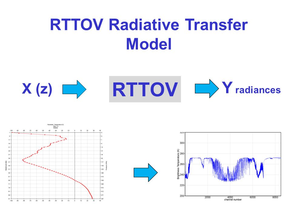 RTTOV Radiative Transfer Model