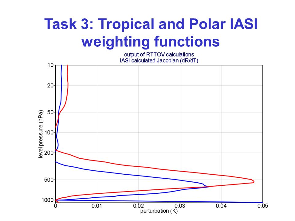 Task 3: Tropical and Polar IASI weighting functions