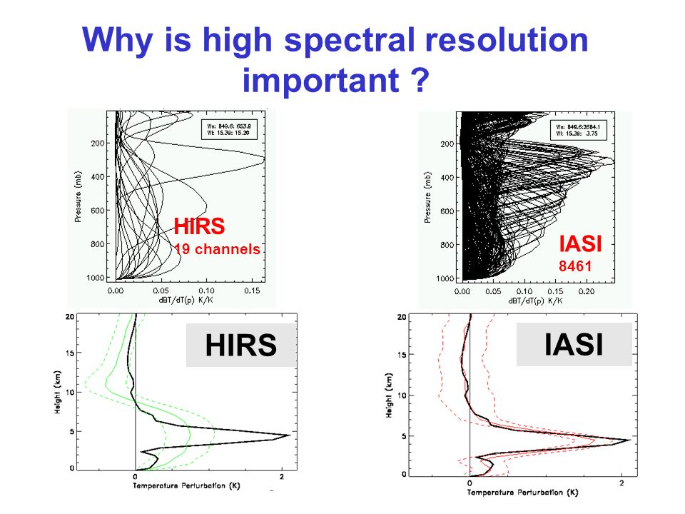 Why is high spectral resolution important