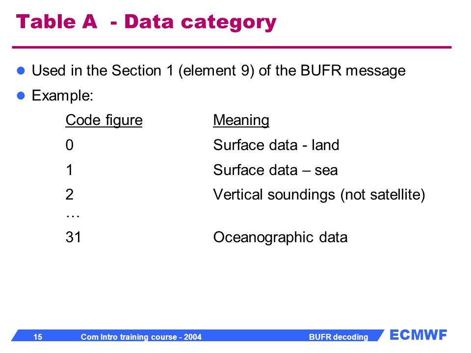 Table A - Data category Used in the Section 1 (element 9) of the BUFR message. Example: Code figure Meaning.