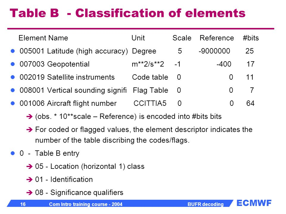 Table B - Classification of elements