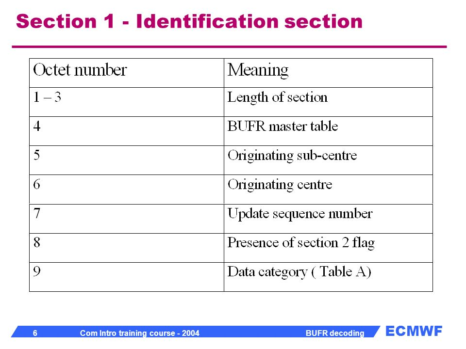 Section 1 - Identification section
