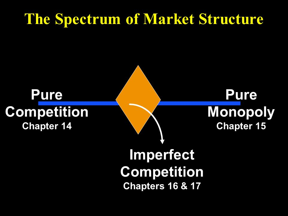 market structures on the spectrum of Economists argue that competition is beneficial for a variety of reasons they therefore set up what they consider to be the ideal form of competition - known as perfect competition this is a market structure at one end of the spectrum at the other end is obviously little or no competition - this is called monopoly in between is.