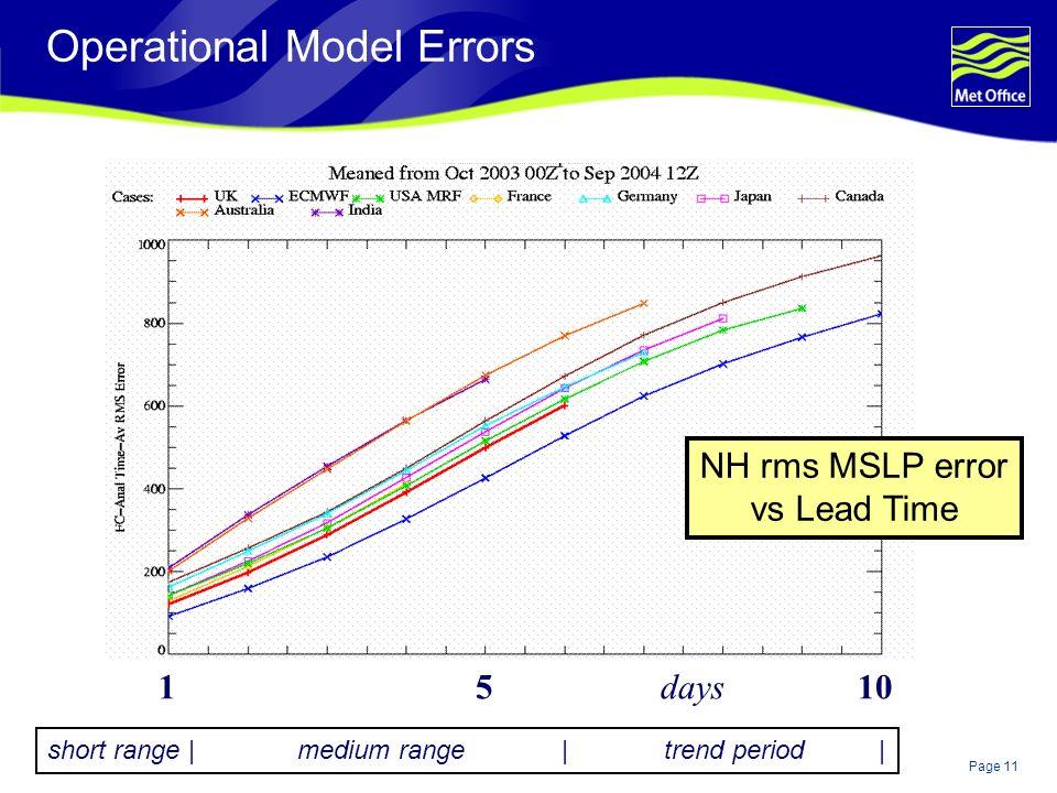 Operational Model Errors