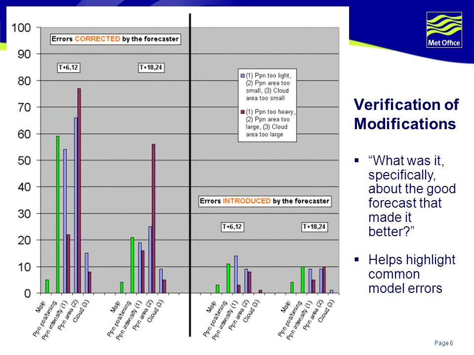 Verification of Modifications