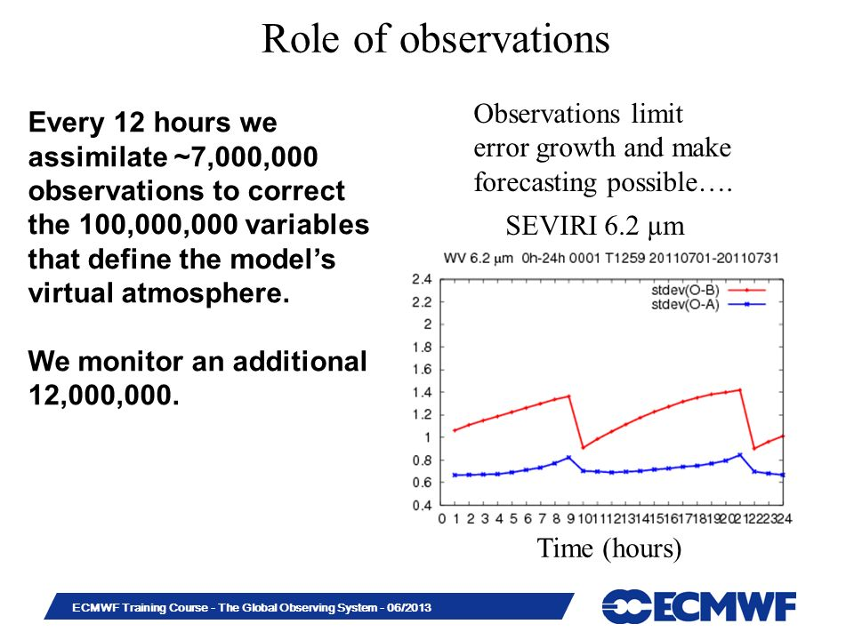 Role of observations Observations limit error growth and make forecasting possible….