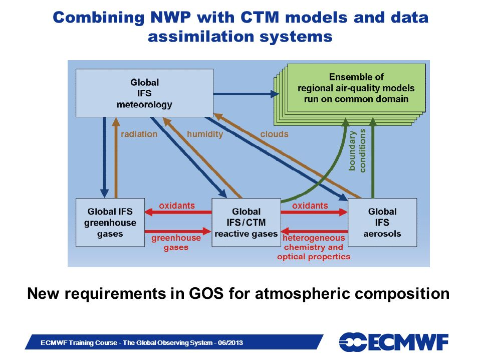 New requirements in GOS for atmospheric composition