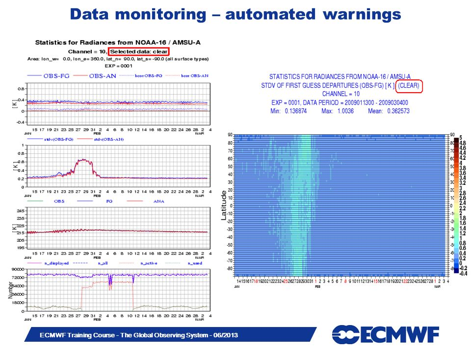 Data monitoring – automated warnings