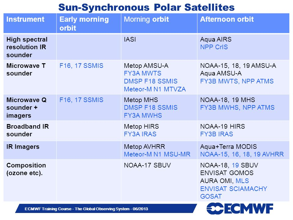 Sun-Synchronous Polar Satellites