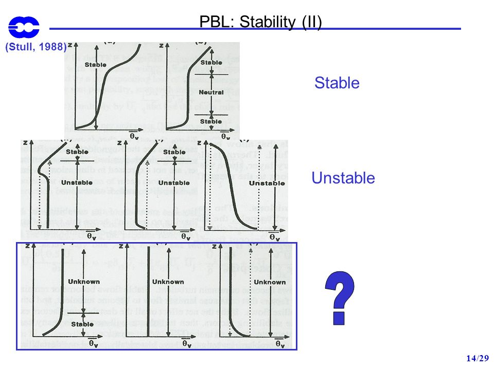 PBL: Stability (II) (Stull, 1988) Stable Unstable