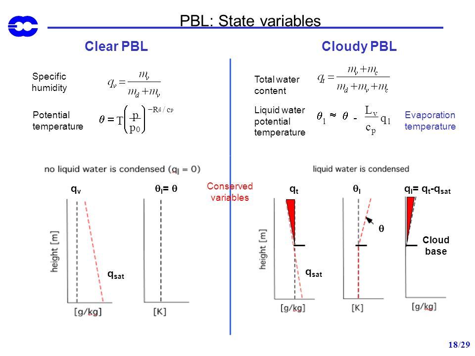 PBL: State variables Clear PBL Cloudy PBL q = T p æ è ç ö ø ÷ q » - L