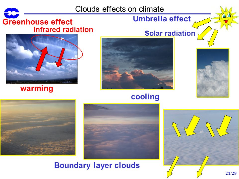 Clouds effects on climate