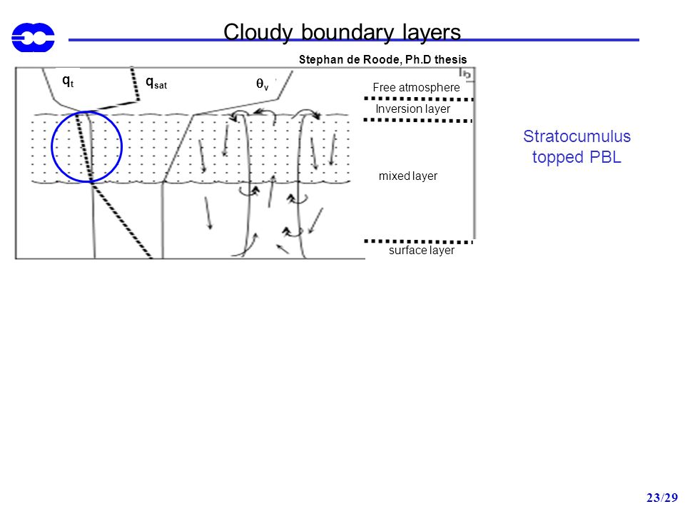 Cloudy boundary layers