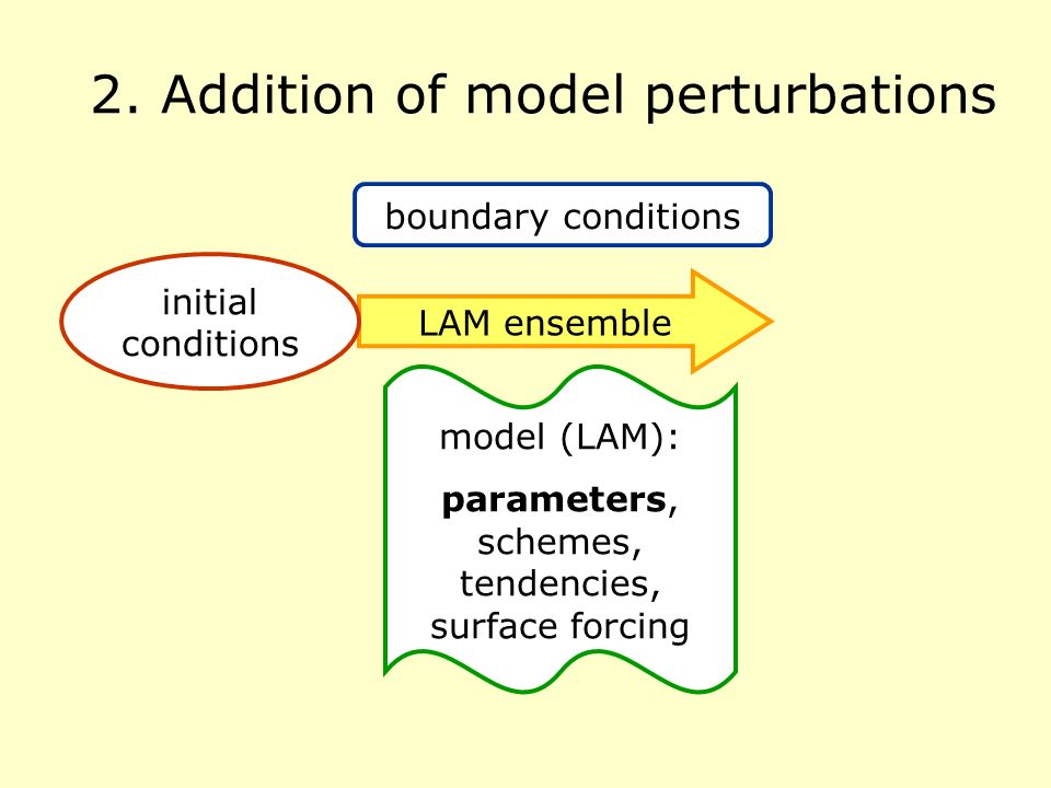 2. Addition of model perturbations