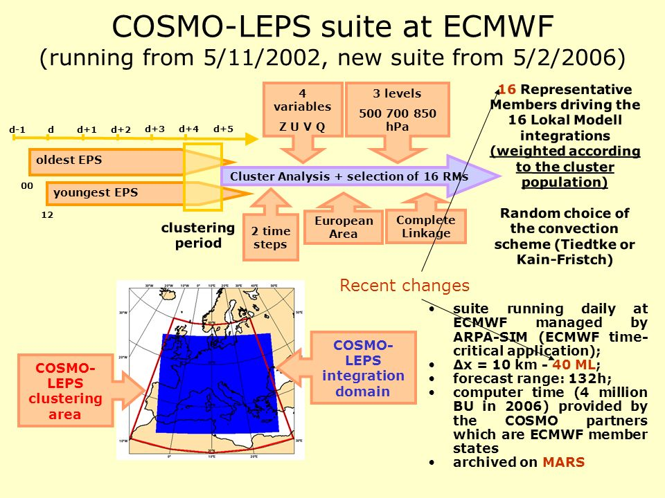 COSMO-LEPS suite at ECMWF (running from 5/11/2002, new suite from 5/2/2006)