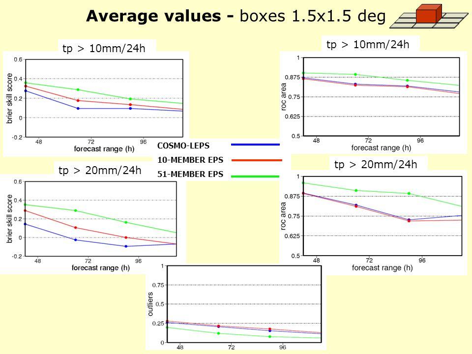 Average values - boxes 1.5x1.5 deg