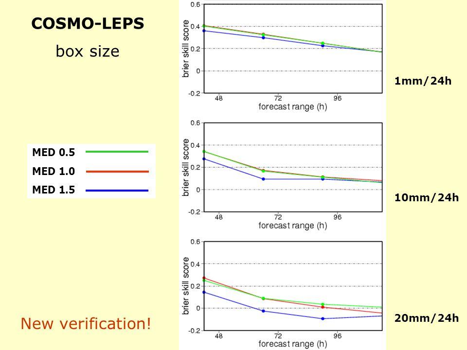 COSMO-LEPS box size New verification! 1mm/24h MED 0.5 MED 1.0 MED 1.5