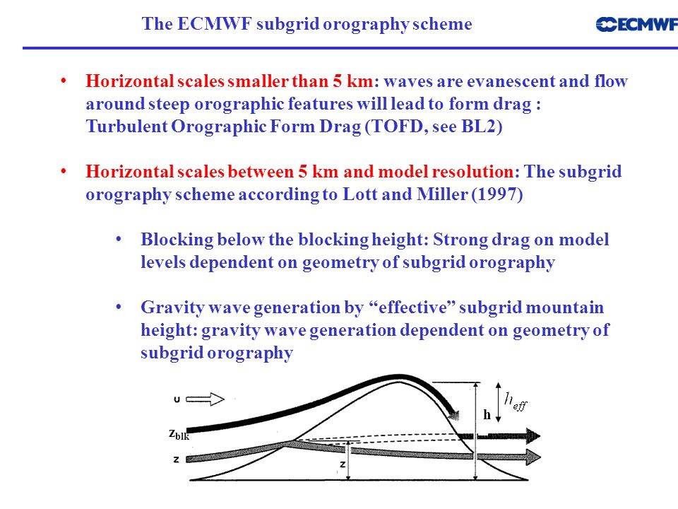 The ECMWF subgrid orography scheme