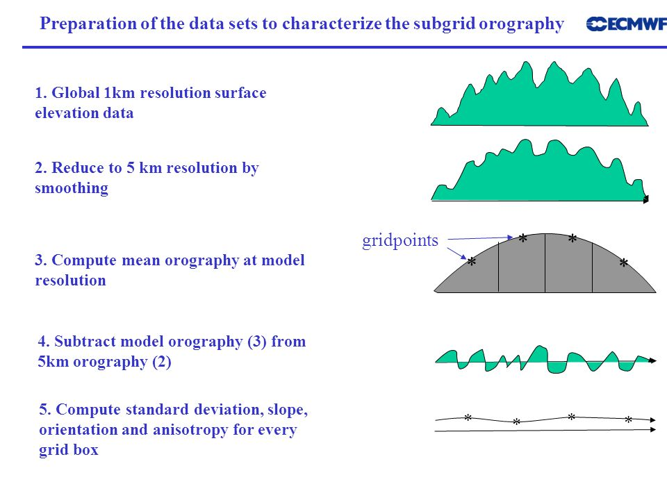 Preparation of the data sets to characterize the subgrid orography