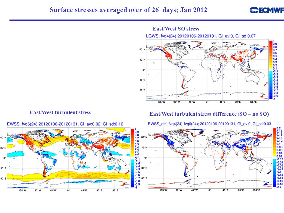 Surface stresses averaged over of 26 days; Jan 2012