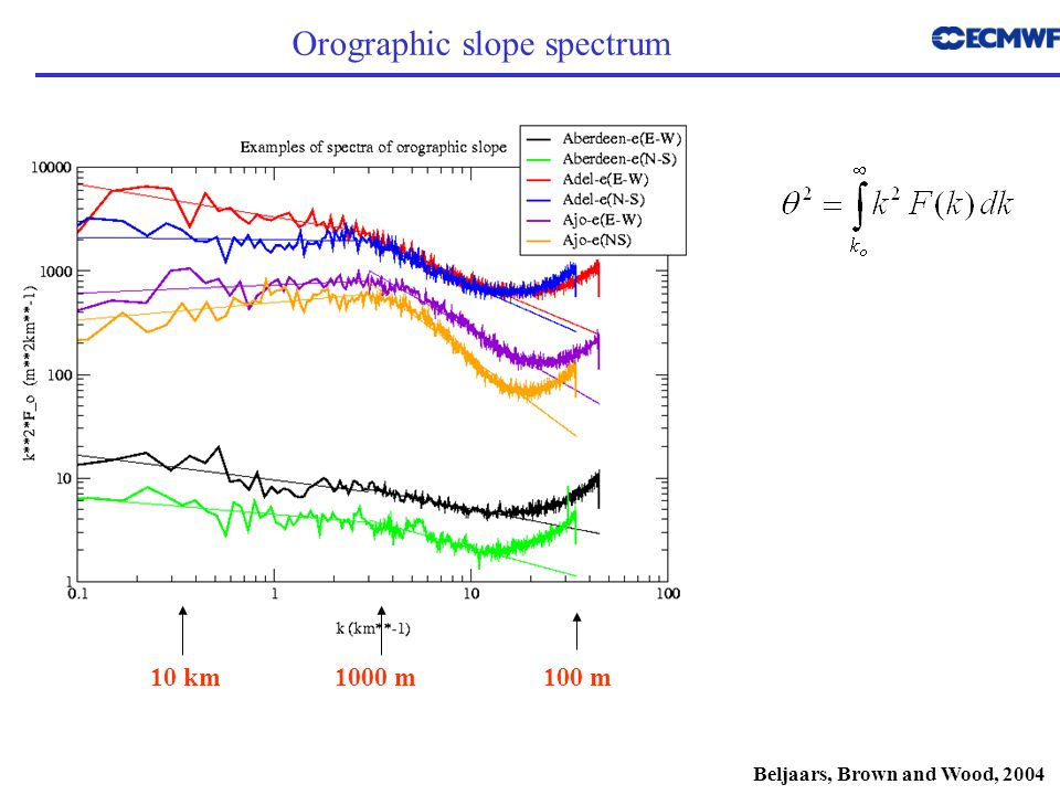 Orographic slope spectrum