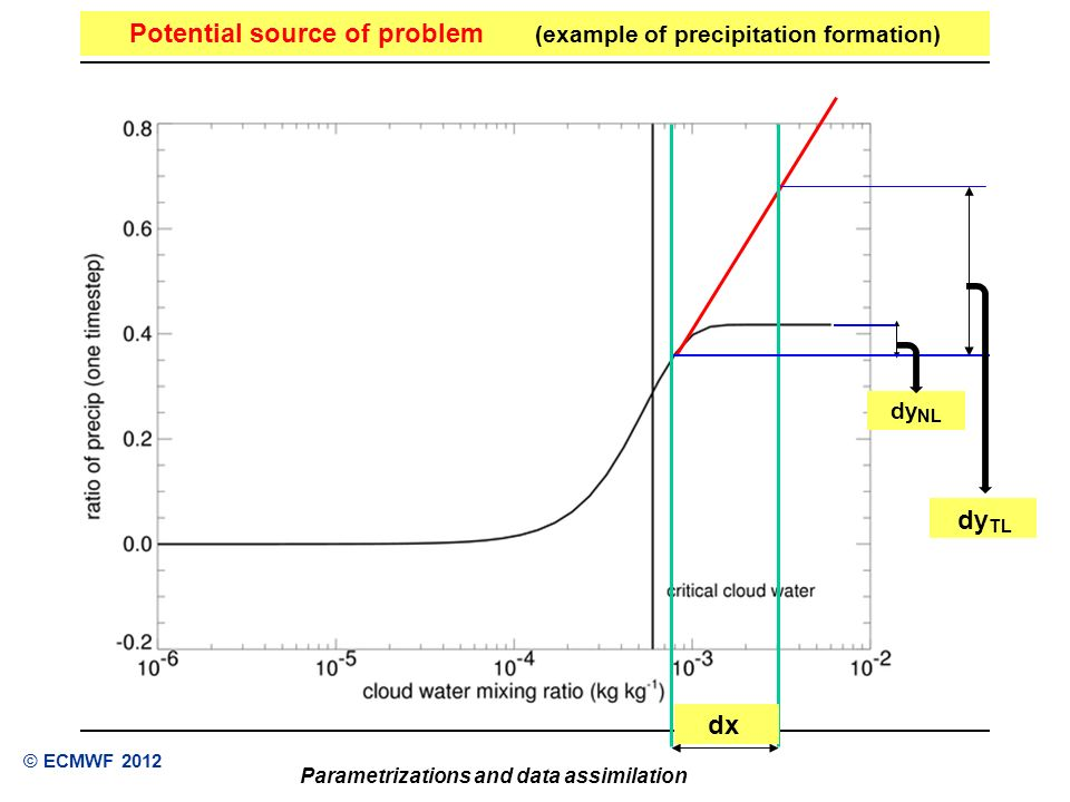 Potential source of problem (example of precipitation formation)
