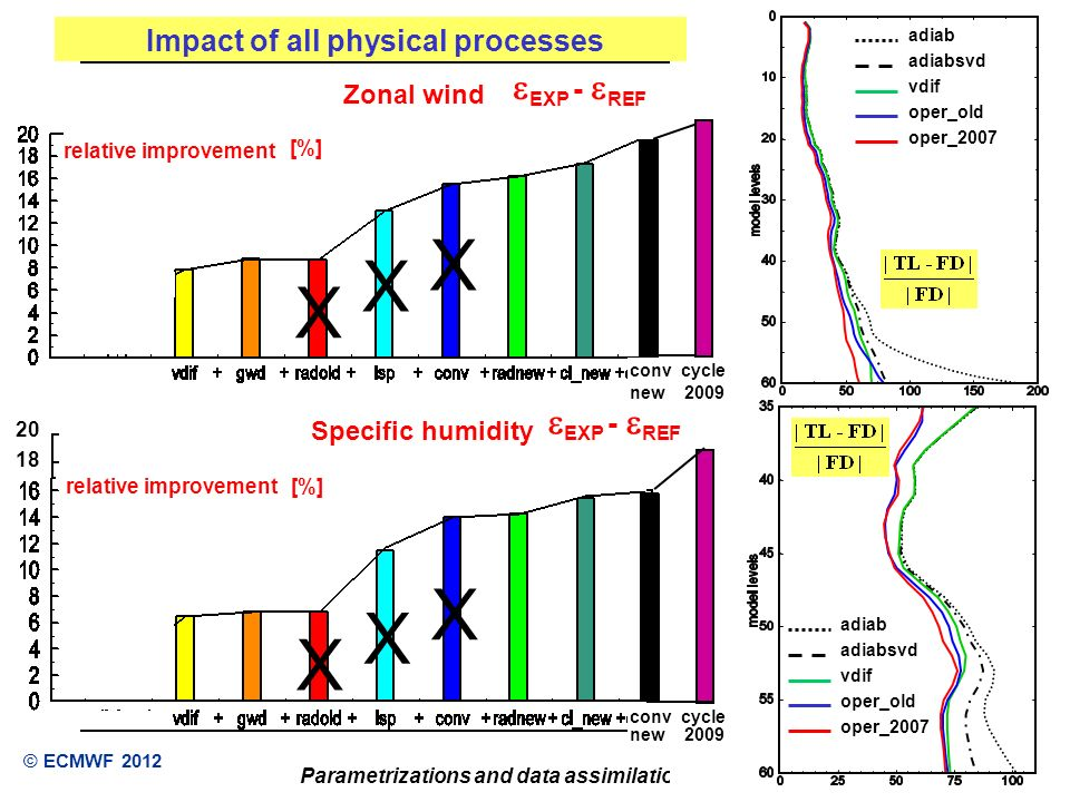 Impact of all physical processes