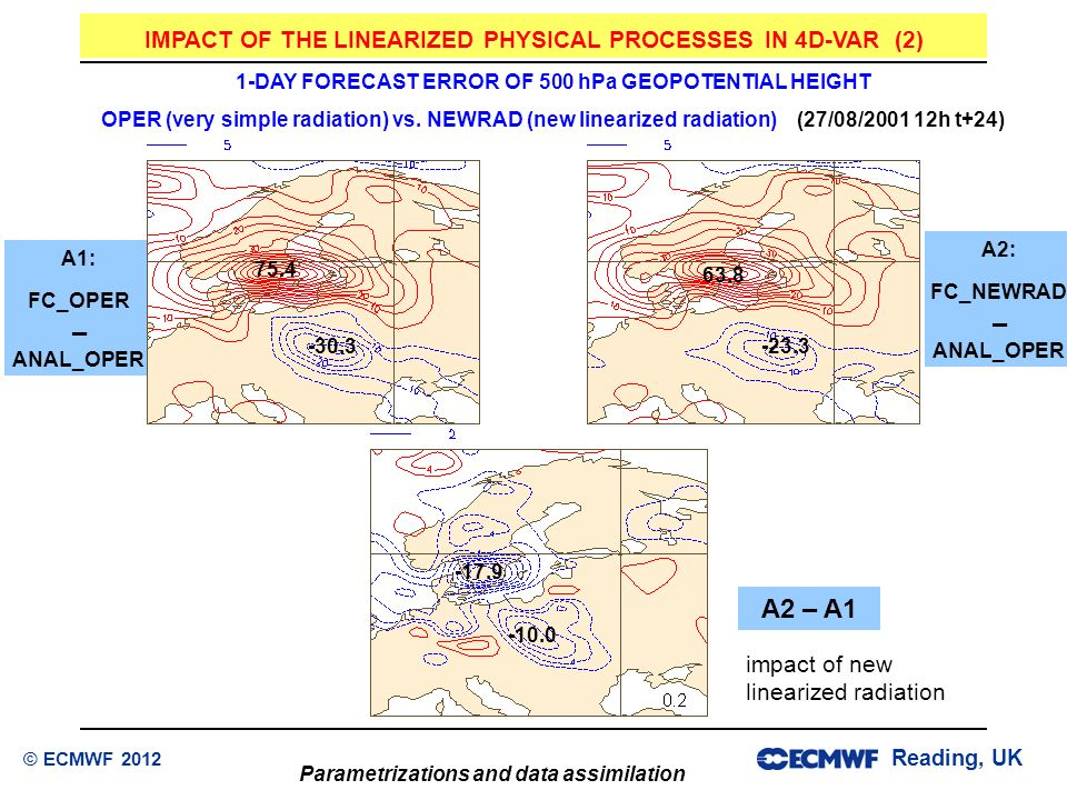 – – A2 – A1 IMPACT OF THE LINEARIZED PHYSICAL PROCESSES IN 4D-VAR (2)