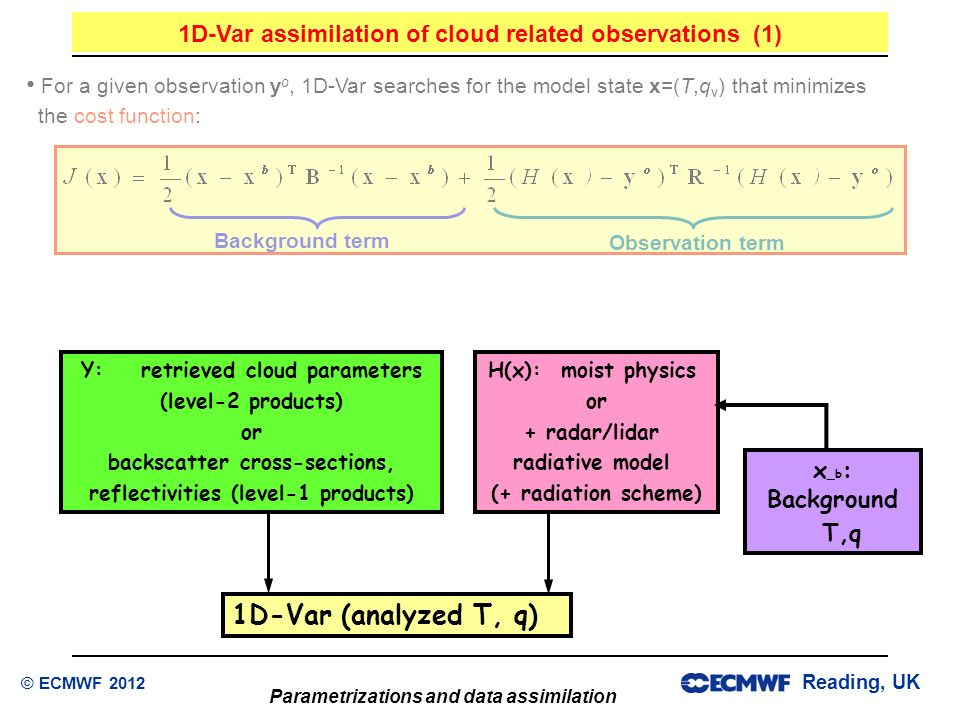 1D-Var assimilation of cloud related observations (1)