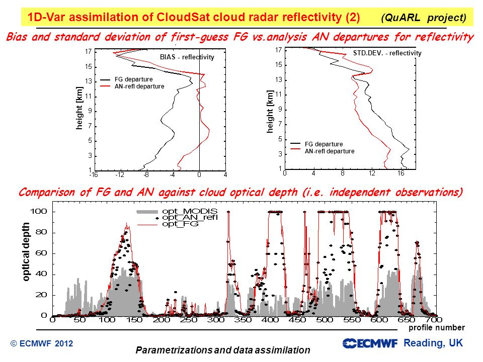 1D-Var assimilation of CloudSat cloud radar reflectivity (2) (QuARL project)