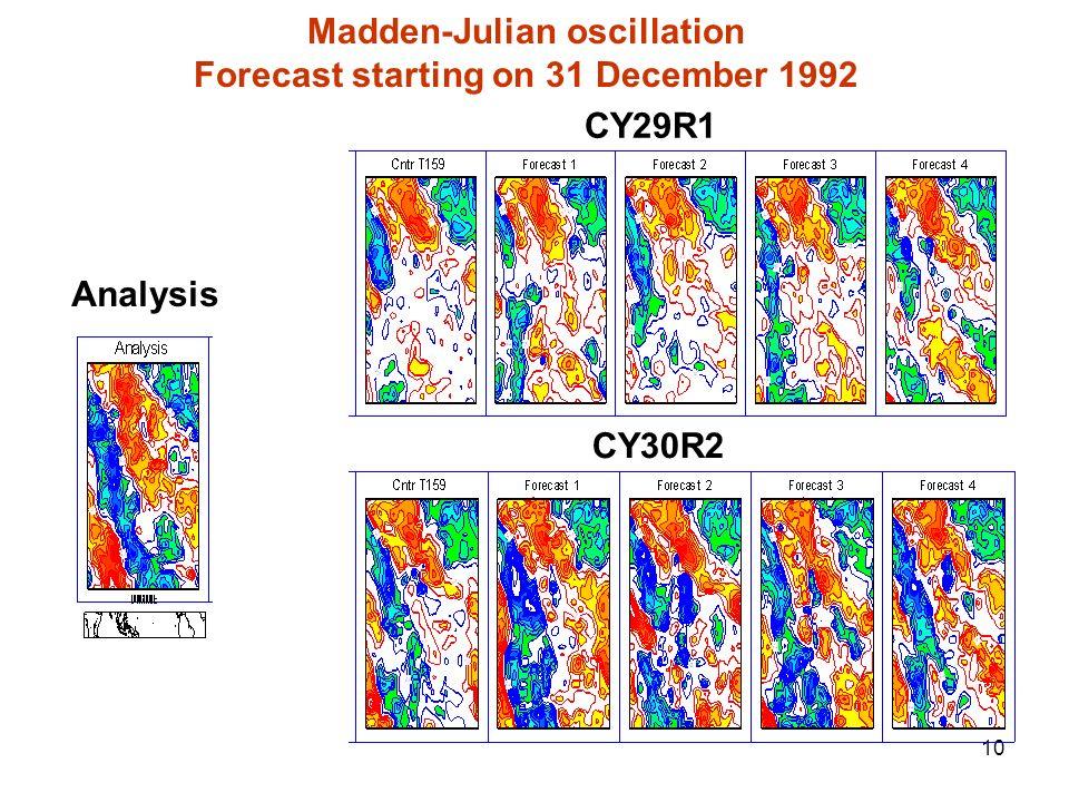 Madden-Julian oscillation Forecast starting on 31 December 1992