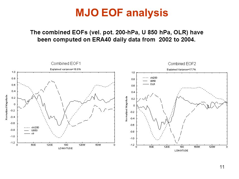 MJO EOF analysis The combined EOFs (vel. pot.