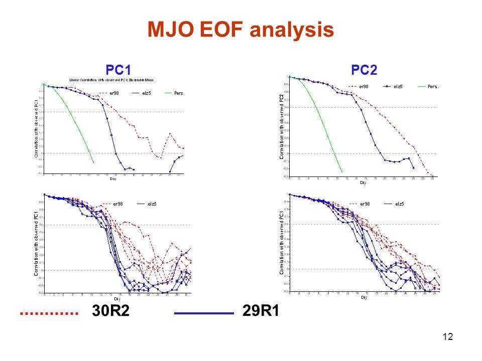 MJO EOF analysis PC1 PC2 30R2 29R1