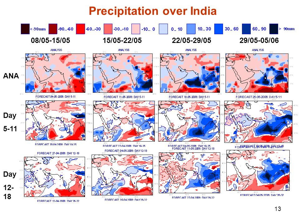 Precipitation over India