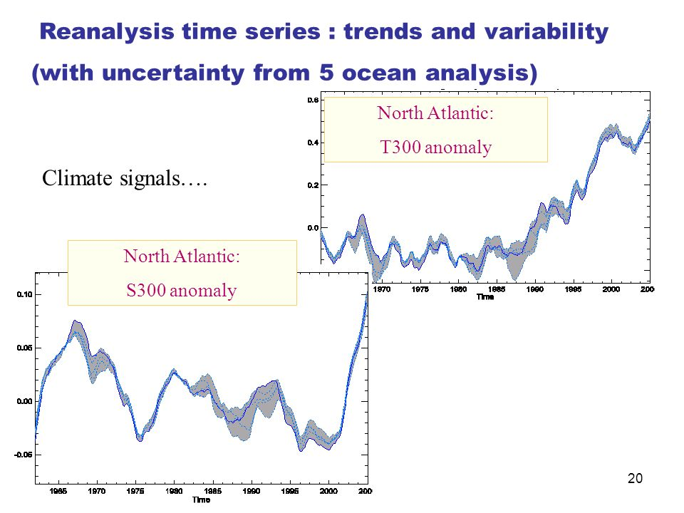 Reanalysis time series : trends and variability