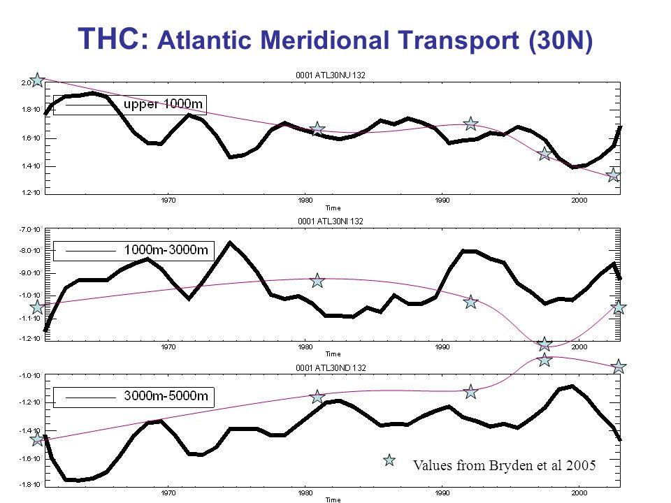 THC: Atlantic Meridional Transport (30N)