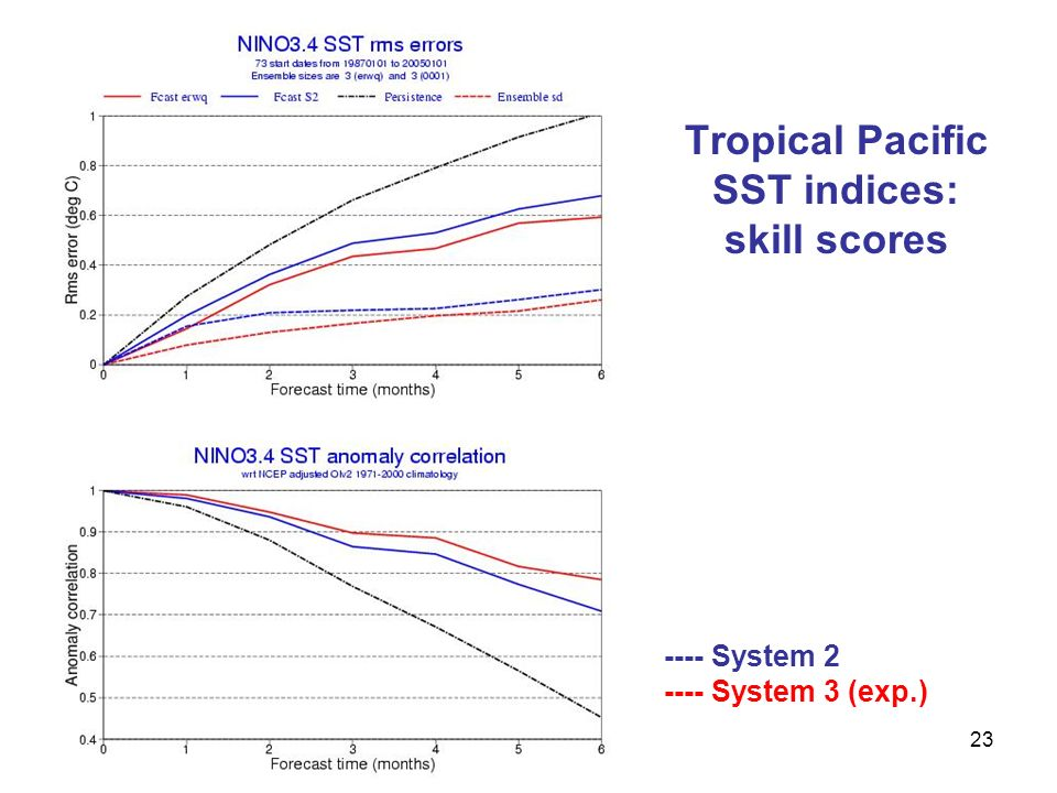 Tropical Pacific SST indices: skill scores