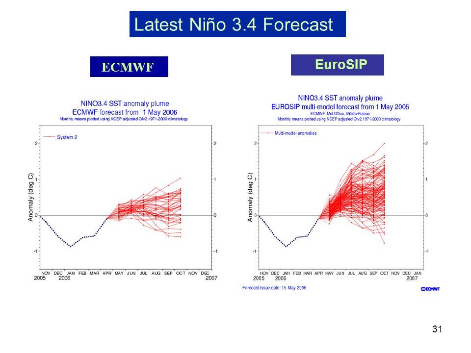 Latest Niño 3.4 Forecast EuroSIP ECMWF