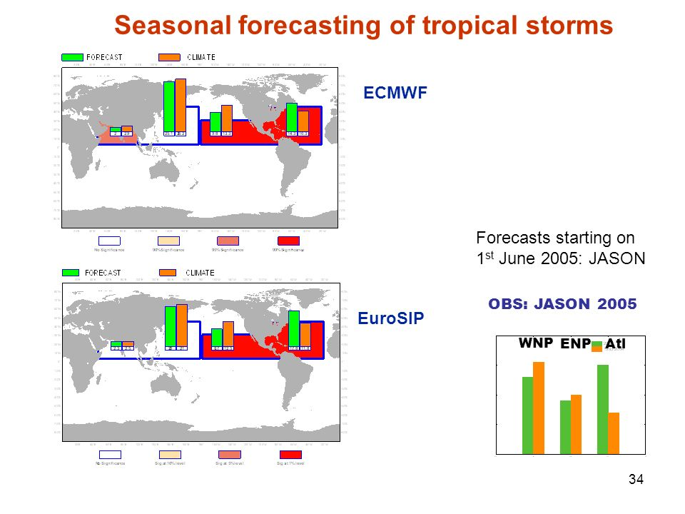 Seasonal forecasting of tropical storms